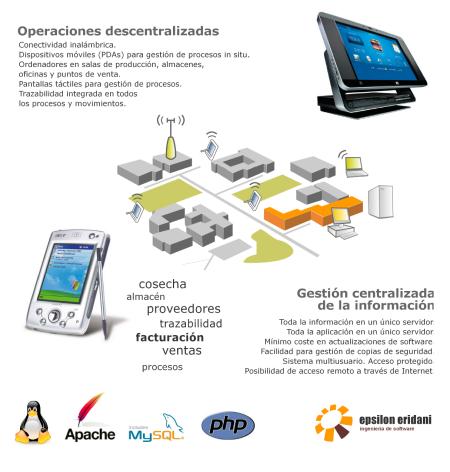 software trazabilidad,software trazabilidad alimentaria,programa trazabilidad alimentaria,software trazabilidad 3000
